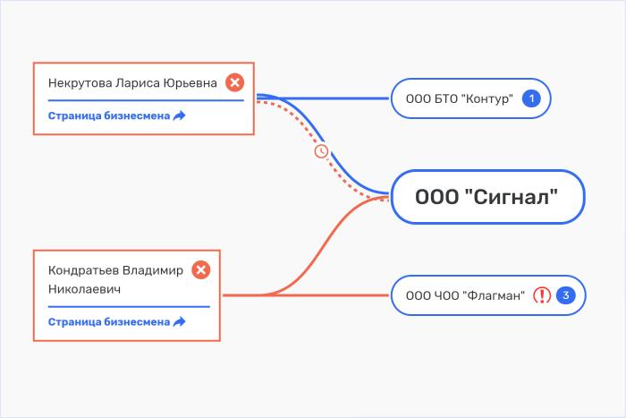 Пример связи компании по руководителю и участнику в Rusprofile