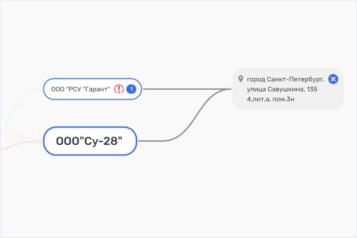 Пример связи компаний по адресу в Rusprofile