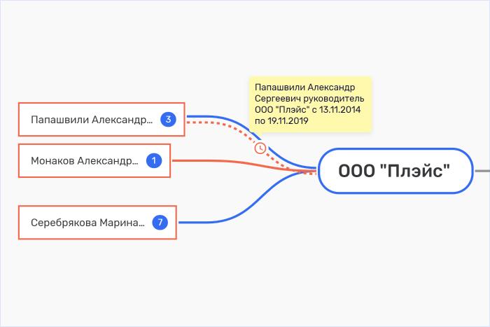"""Скрин с акцентом на кнопку """"Исторические""""."""