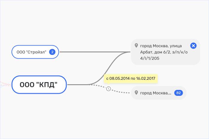 Пример исторических связей в Rusprofile