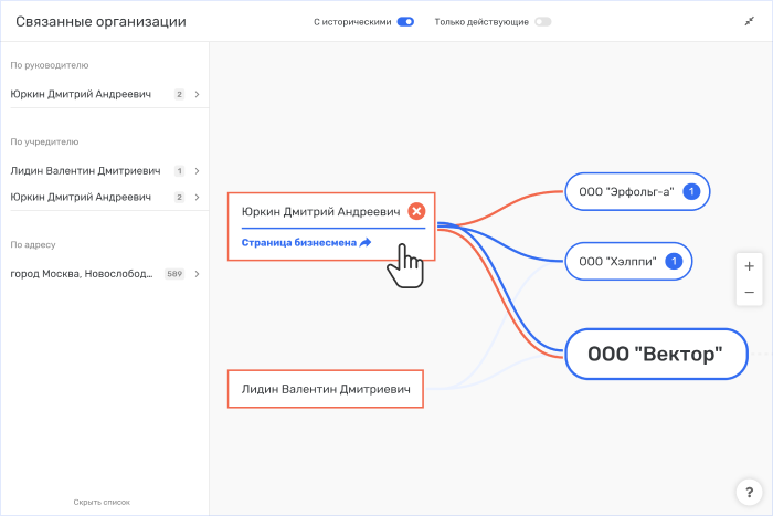 Схема аффилированности в Rusprofile